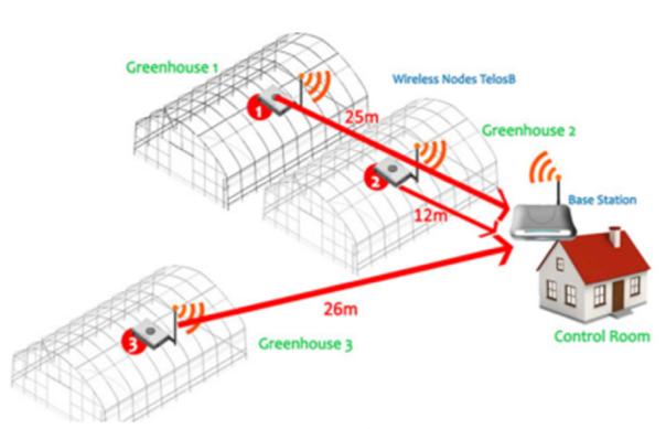 Wireless Sensor Network Irigasi Otomatis