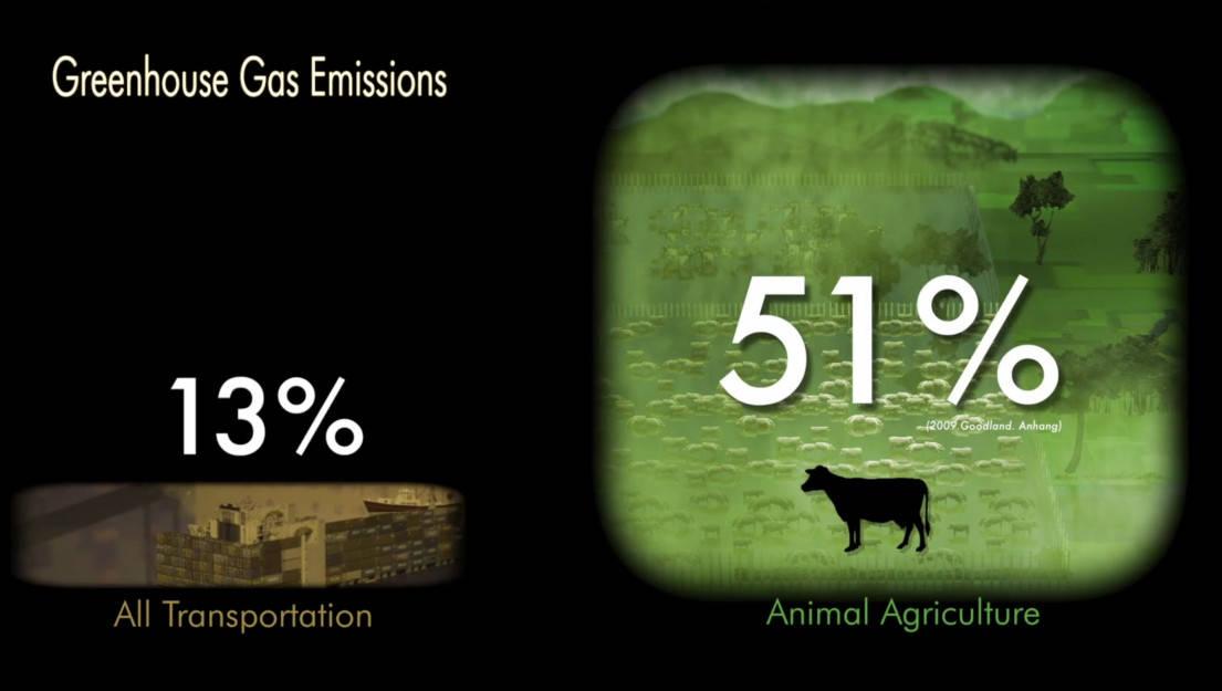 Emisi Gas Rumah Kaca
