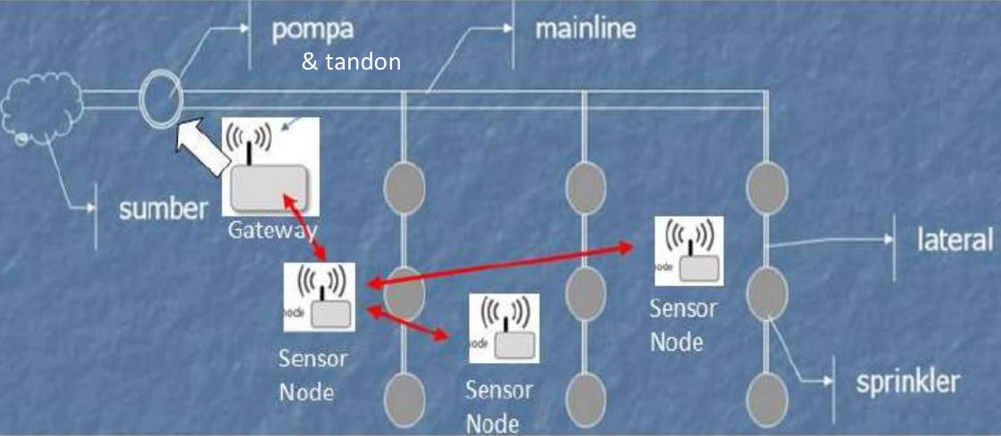 Mengenal Sistem Irigasi Otomatis Tanpa Kabel (Wireless Sensor Network)