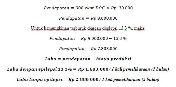 destiminasi pendapatan ternak ayam joper
